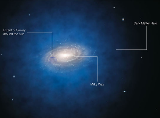 impression-of-the-expected-dark-matter-distribution-around-the-milky-way2