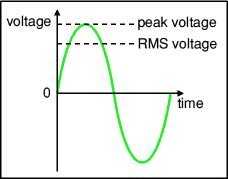 voltage_value_and_pattern_ac_circuit