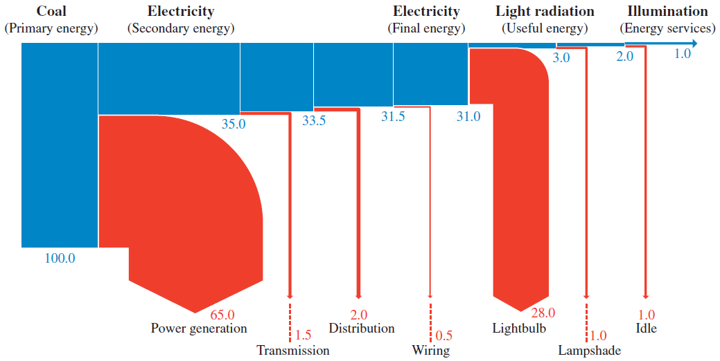 how to draw a sankey diagram scale guitar pickup wiring q1 s guide unit 8 of ib physics from the we can notice that large portion total energy is leaked through power generation and internal light bulb
