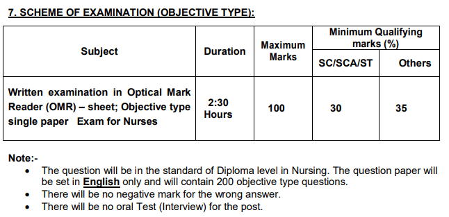 TN MRB Nurses Syllabus