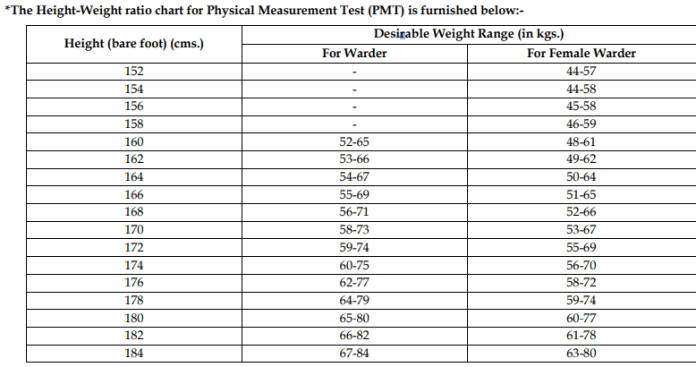 WB Police Warder Physical Measurement Test