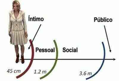 Proxêmica - IBRALC