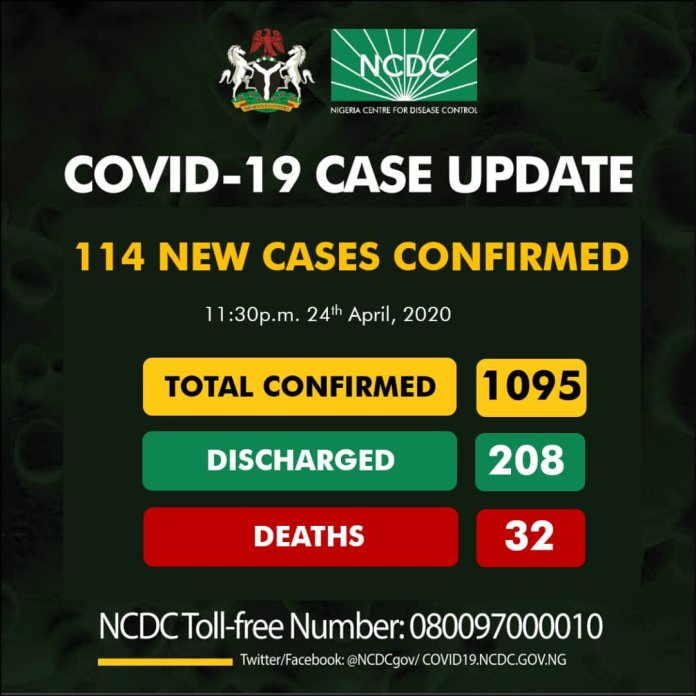 COVID-19: Nigeria hits 4 digits, as NCDC confirms 114 new cases