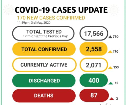 COVID-19: Nigeria's infection toll hits 2558, as NCDC confirms 170 new cases