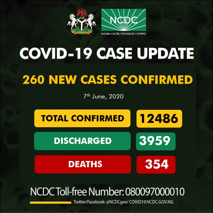 Abia State confirms 67 new cases, as Nigeria's total infection hits 12,486