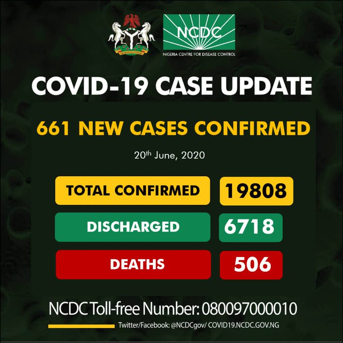Nigeria's COVID-19 infection nears 20, 000, as NCDC confirms 661 cases