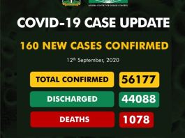 COVID-19: 2 dead, 90 recovered, as NCDC confirms 160 new cases