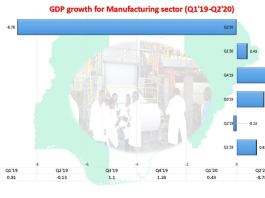 COVID-19 forces Nigeria's manufacturing sector to sink further