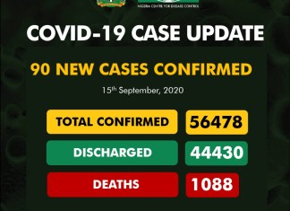 Again! Nigeria's COVID-19 cases declines, as NCDC reports 5 deaths