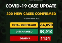 COVID-19: 59,910 patients discharged, as NCDC announces 300 new cases