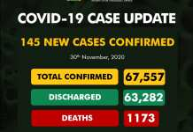 NCDC announces 145 new COVID-19 cases, Nigeria's total now 67,557