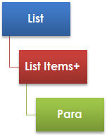 The Structure of a List