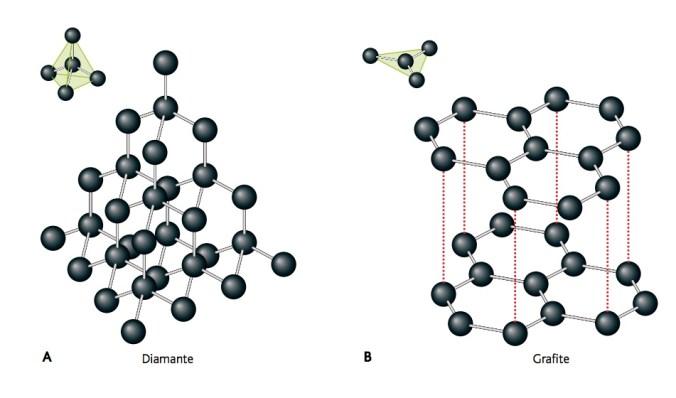 diamante e grafite