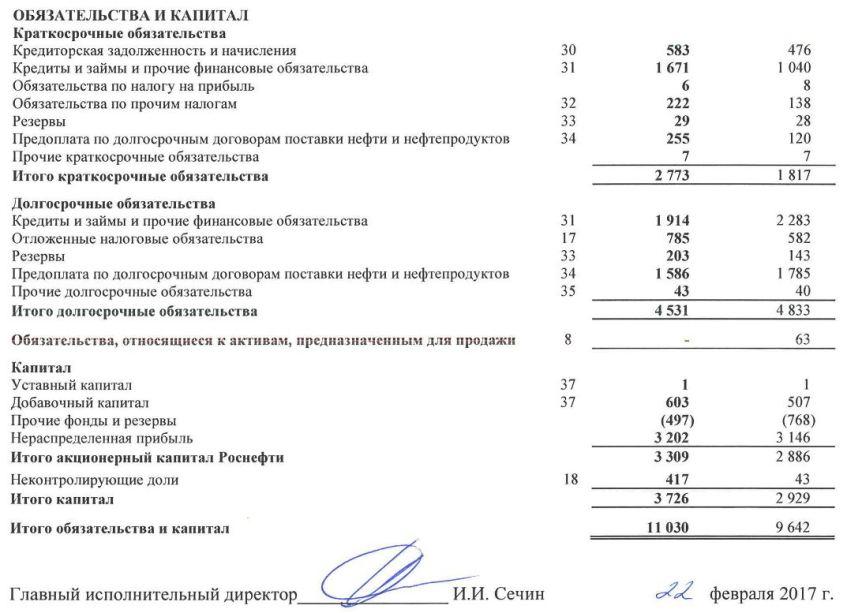 """Отчет о финансовом положении ПАО """"Роснефть"""""""