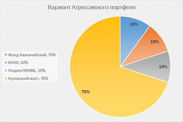 Агрессивный портфель ПИФ ВТБ