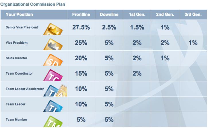dubli-compensation-plan