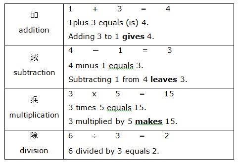 把英文和數學加起來學-戒掉爛英文 商周