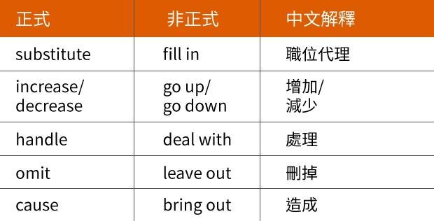 think about 相較 於 單字 consider 更 口語 正式語言 多 用 單字 非正式 用 片語 來看 更 多 的 例子