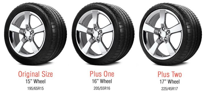 The ultimate guide to inching up your tires. - Top Tire Review
