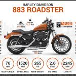 Harley Davidson 883 Roadster Price Specs Images Mileage Colors