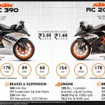 All You Need To Know About Ktm Rc200 Rc390