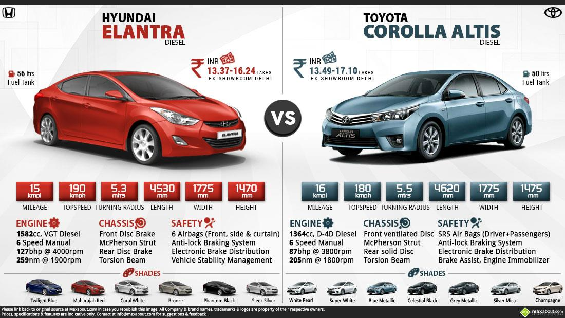 new corolla altis on road price panjang grand avanza toyota specs review pics mileage in india diesel