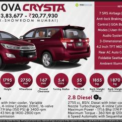 All New Kijang Innova 2.4 G At Diesel Camry Malaysia Toyota Crysta Price Specs Review Pics Mileage In India Infographic