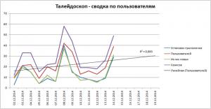 Сводка по пользователям 20141202-20141214