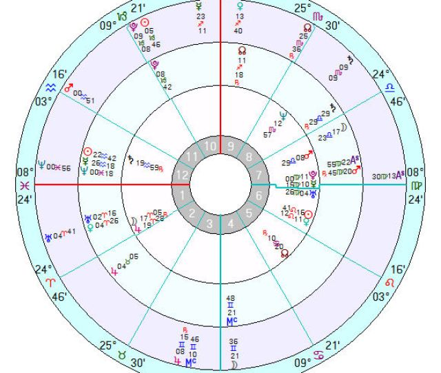 Keen Star Astrology Astrology Whitney Houston Murdered