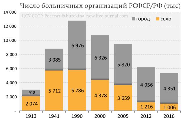 Число-больничных-организаций-РСФСР-РФ-(тыс)
