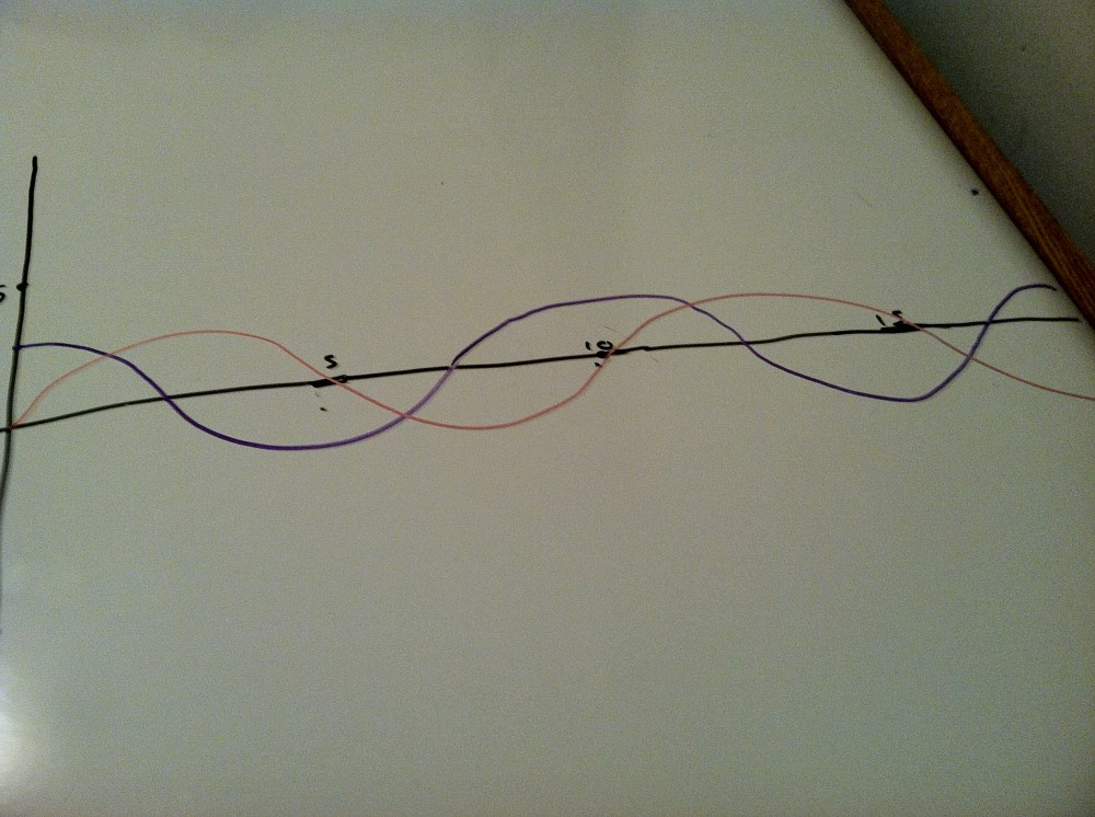 two overlapping sine curves