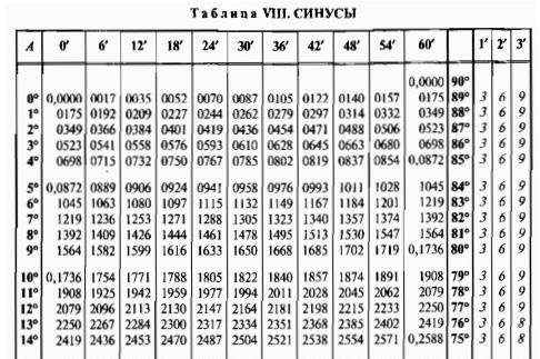 подходит таблица брадиса синус и косинус картинки рома
