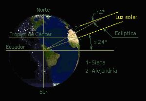 ما هو محيط الكرة الأرضية نصف قطر الأرض حقائق غريبة