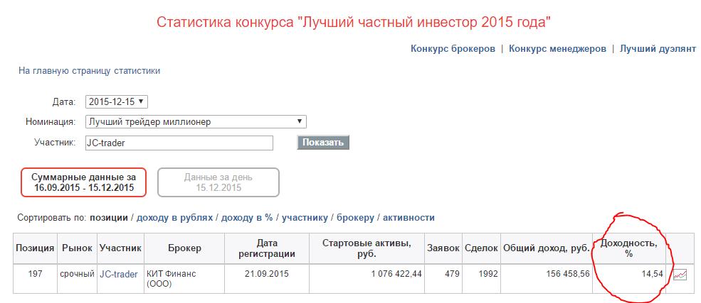 1427140 original Чемпионат России по трейдингу. Результат. 1