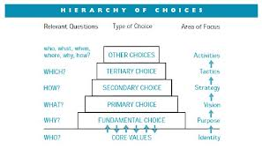 hierarchy of choices by Fritz