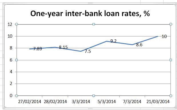 Loans.
