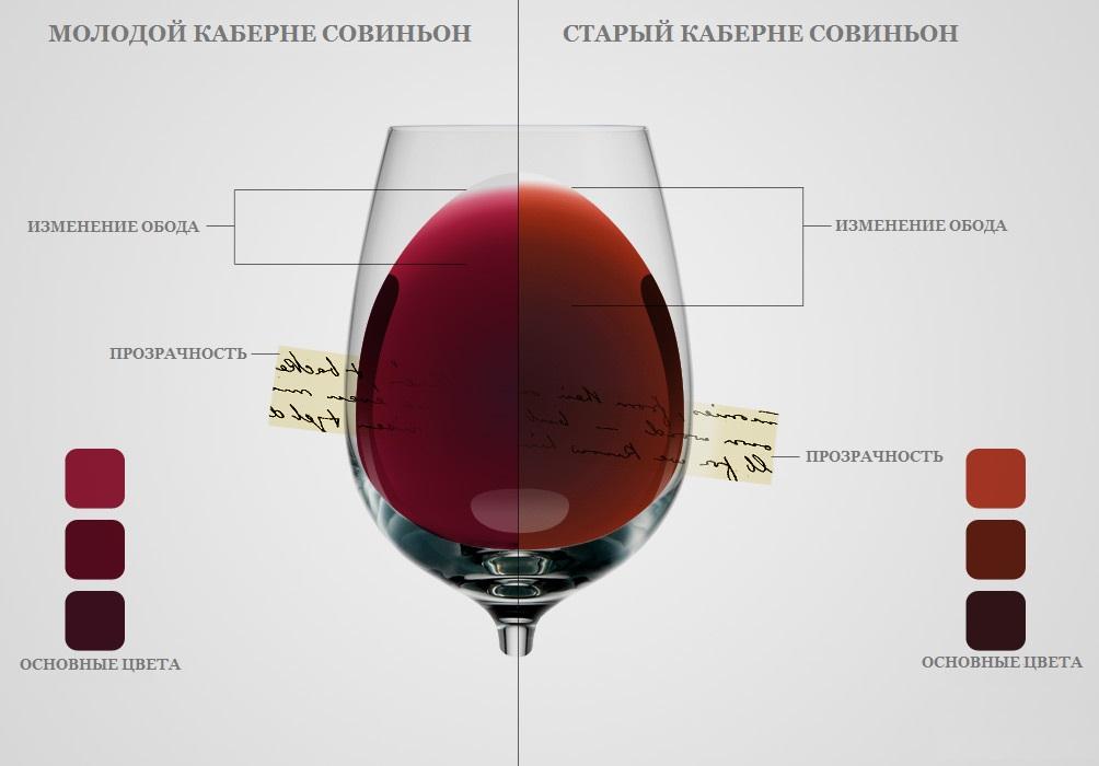 Дізнайтеся секрети кожного кольору червоного вина