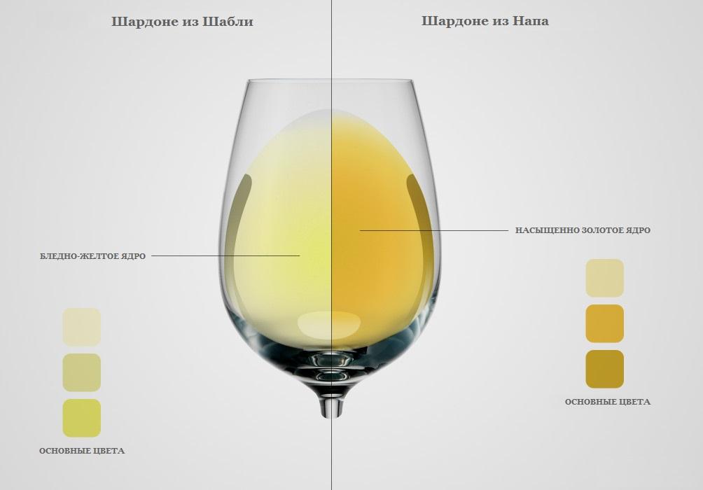 Визначення типу білого вина за кольором