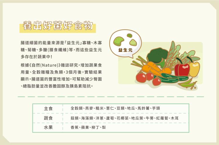 07_腸道菌影響胖瘦 3關鍵養出瘦子菌