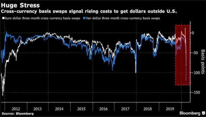 Cross Currency Basis Swaps - Bloomberg (1)