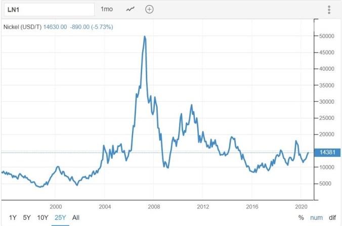 Nickel Chart