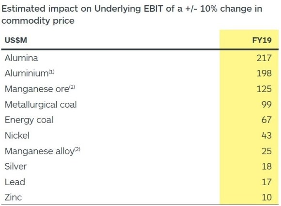 S32 - Changes in EBIT based on material