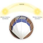 trayecto del sol, casas sostenibles,