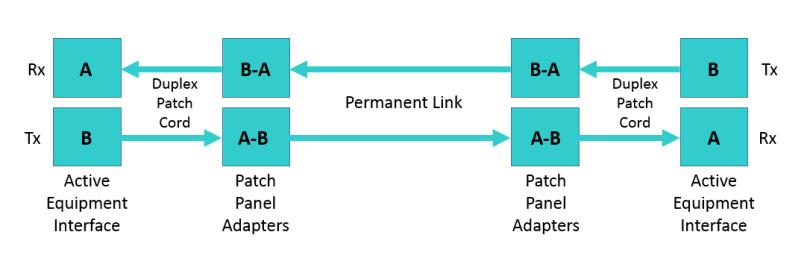 Fiber Permanent Link Chart