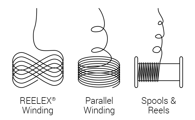 Comparison of REELEX® Winding, Parallel Winding, and Spools & Reels for bulk cable