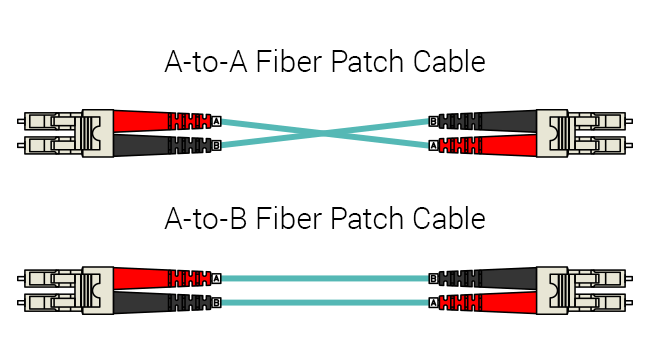 Comparison of Type A-to-A and Type A-to-B Duplex Fiber Patch Cables