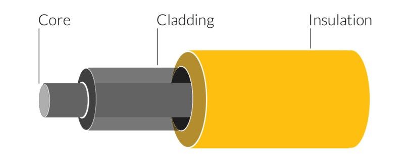 Basic fiber cable structure: core, cladding, and insulation