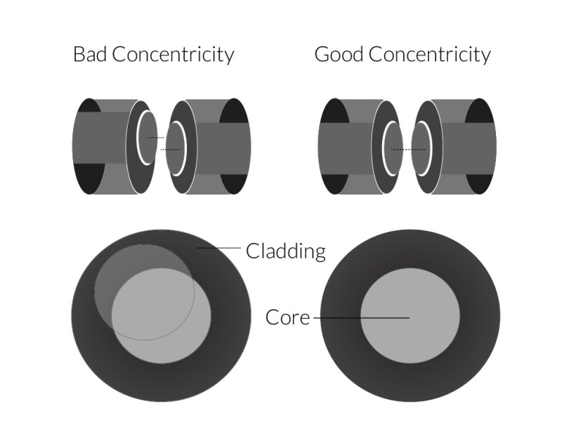 Bad Concentricity vs. Good Concentricity