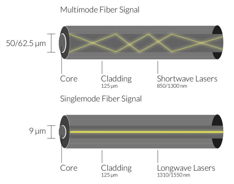 Fiber cable cores: multimode fiber signal - shortwave lasers, singlemode fiber signal - longwave lasers