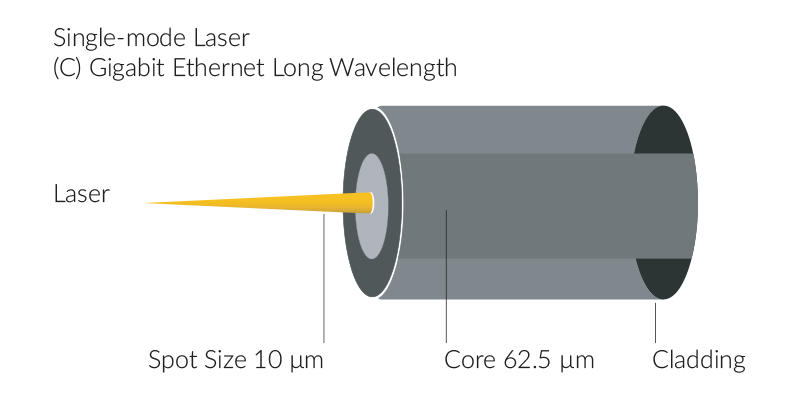 Single-mode Laser C. Gigabit Ethernet Long Wavelength, Spot Size 10μm, Core 62.5μm